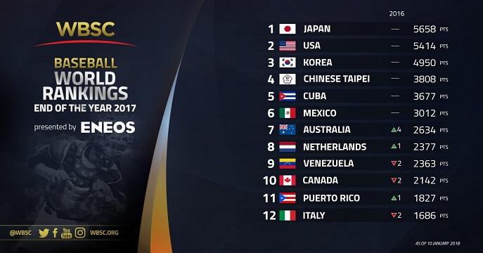 Beisbol, LMB, FEMEBE: México es el sexto lugar en el Ranking Mundial de la WBSC
