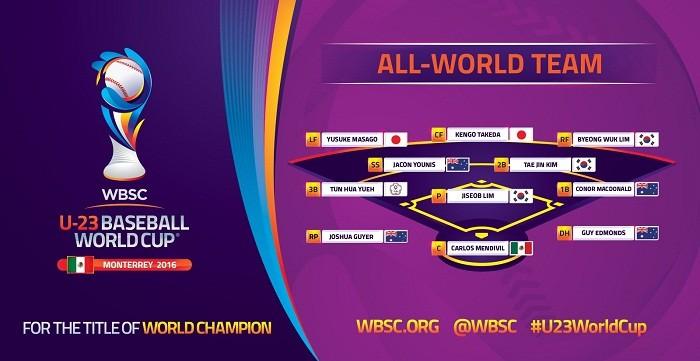 Beisbol, WBSC: Este fue el Equipo Ideal del Mundial de Beisbol Sub-23