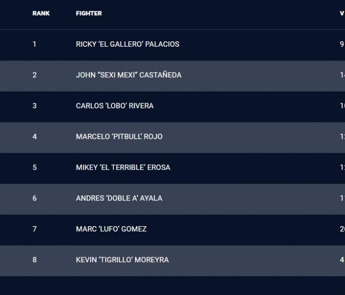 Copa Combate: Conoce el ranking de Combate Américas