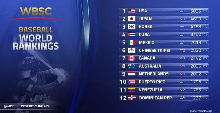Beisbol, WBSC: México subió al quinto lugar del Ranking Mundial de Beisbol de la WBSC