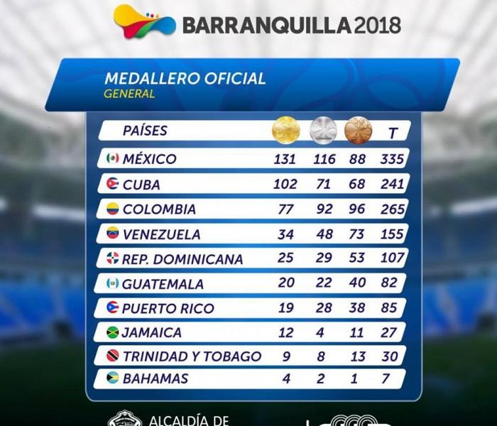 JCC, Deportes: México imparable