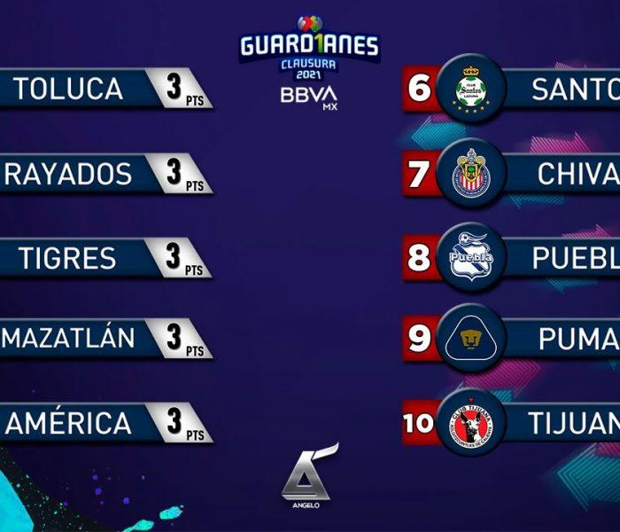 Liga MX: Resumen Jornada 1